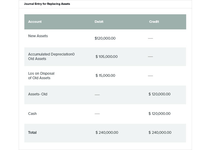 Fixed Asset Accounting Made Simple Netsuite