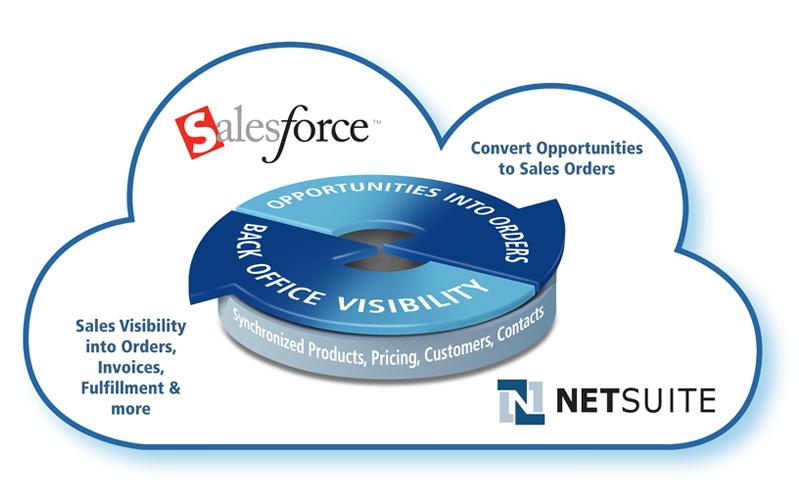 NetSuite SuiteCloud Connect for salesforce com