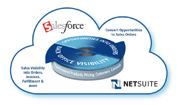 NetSuite's SuiteCloud Connect for Salesforce.com