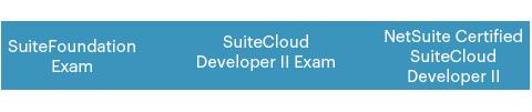 SuiteCloud Developer II Exam Process